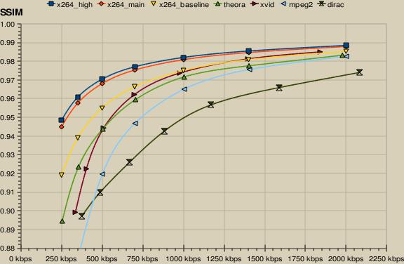 KeyJ's Blog : Blog Archive » Video encoder comparison